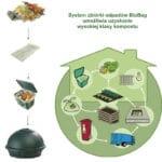 Worki na odpady organiczne - biodegradowalne i kompostowalne